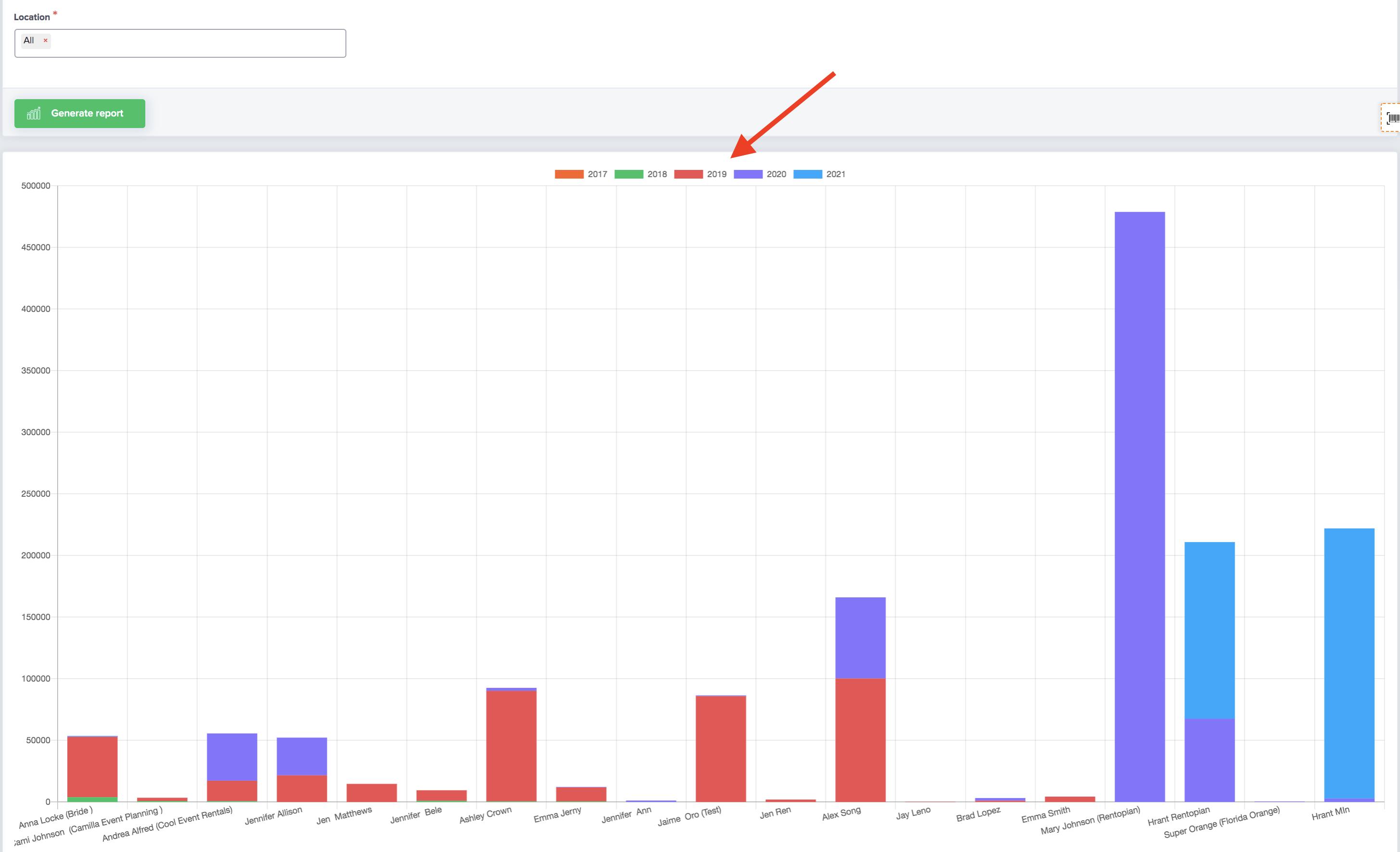 client spending bar graph on event rental software